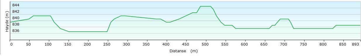 Høydeprofil Gravset 0,75 KM