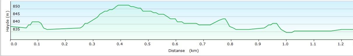 Høydeprofil Gravset 1 KM